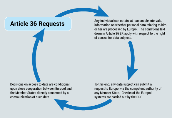 Article 36 Requests