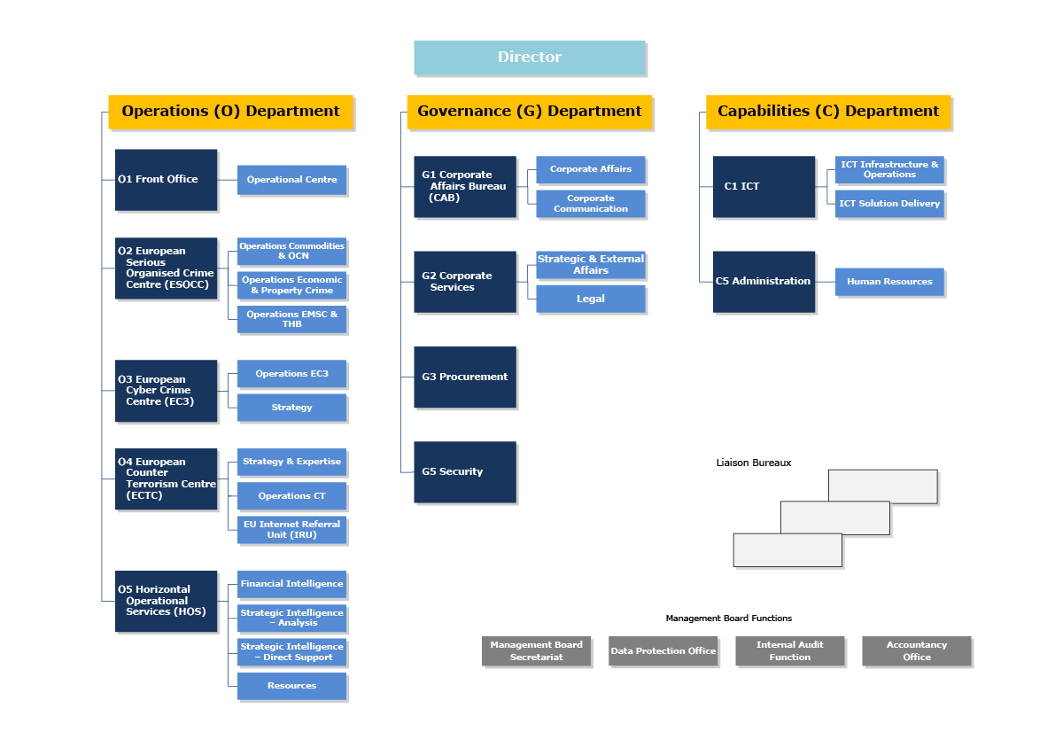 """home depot organizational structure Effective may 16, 2018, the home depot (""""home depot"""") revised its business code of conduct and ethics (""""code"""") the code was updated to reflect organizational changes, conform with other policy changes and redact redundant content reflected in other governance documents."""
