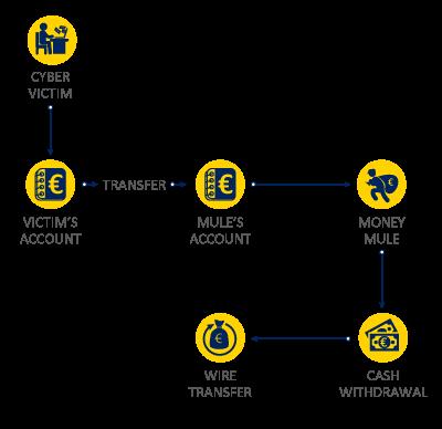 Money Laundering | Crime areas | Europol