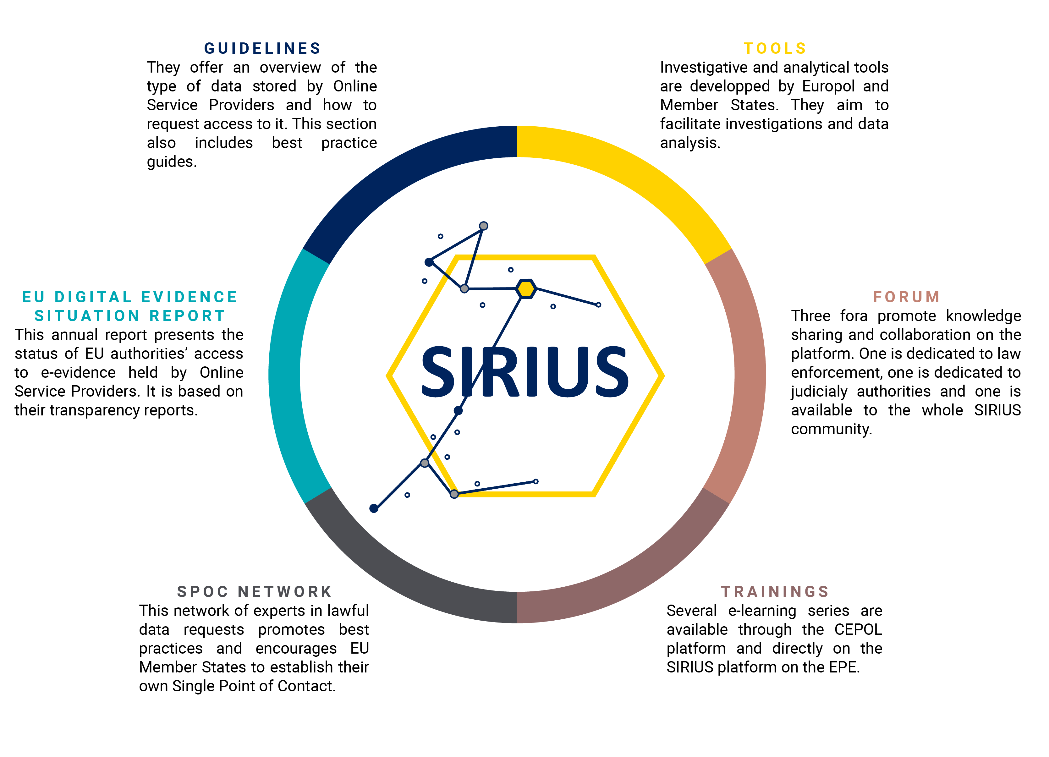 SIRIUS project | Activities & Services | Europol