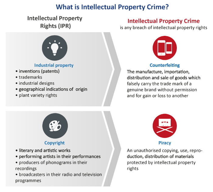 Intellectual Property Crime Crime Areas Europol