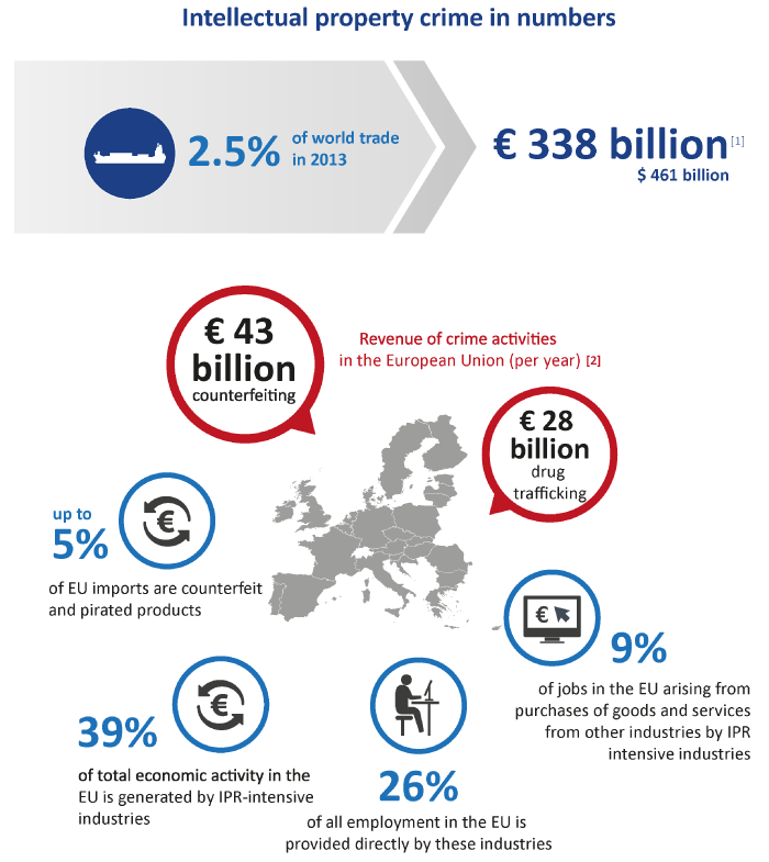 Intellectual property crime | Crime areas | Europol